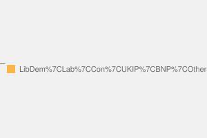 2010 General Election result in Redcar